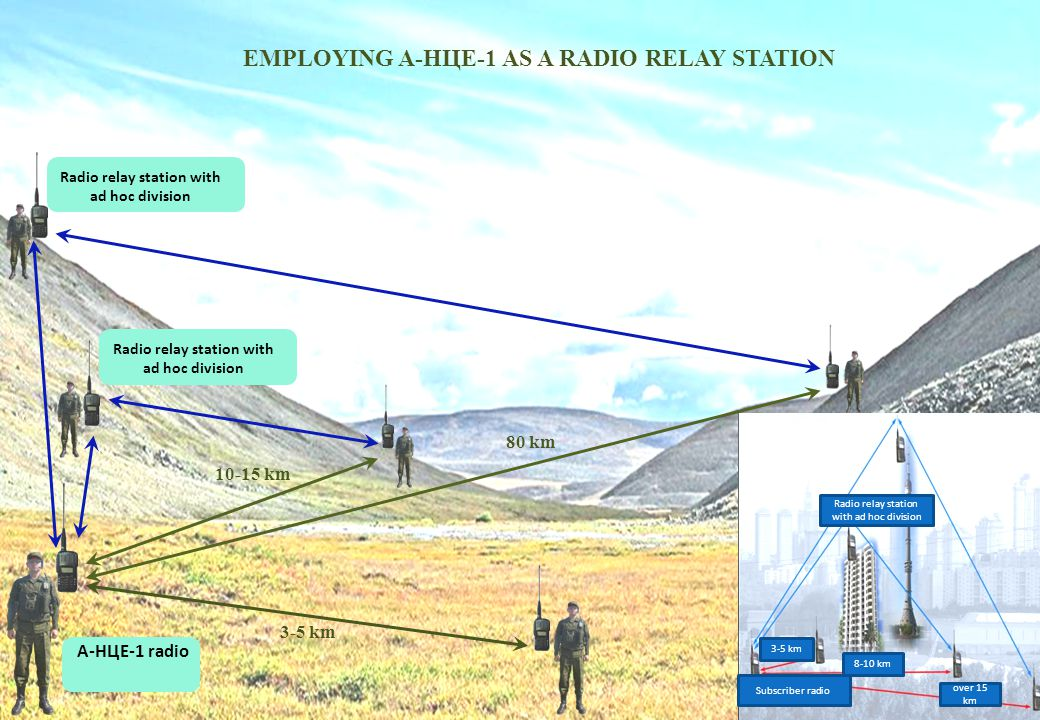 EMPLOYING A-НЦЕ-1 AS A RADIO RELAY STATION