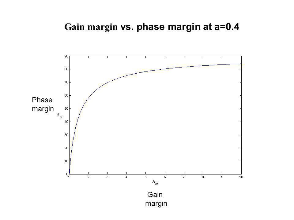 Gain margin vs. phase margin at a=0.4