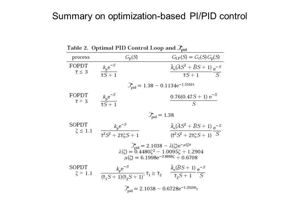 Summary on optimization-based PI/PID control