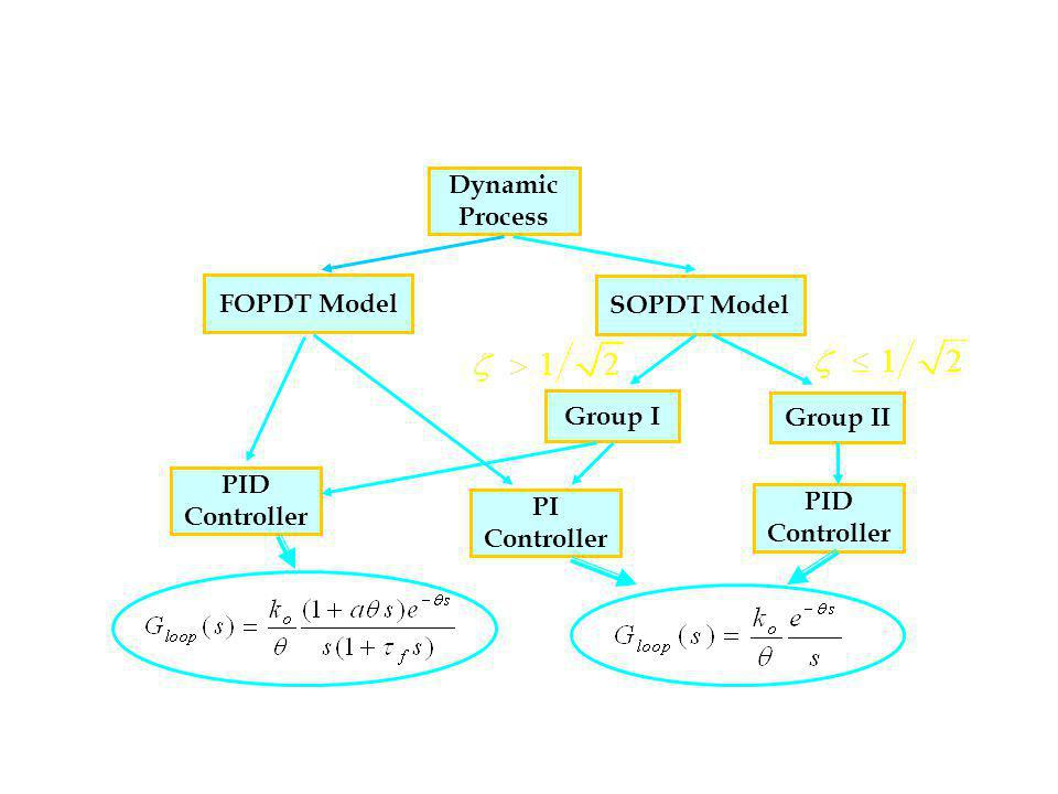 Dynamic Process. FOPDT Model. SOPDT Model. Group I. Group II. PID. Controller. PI. Controller.