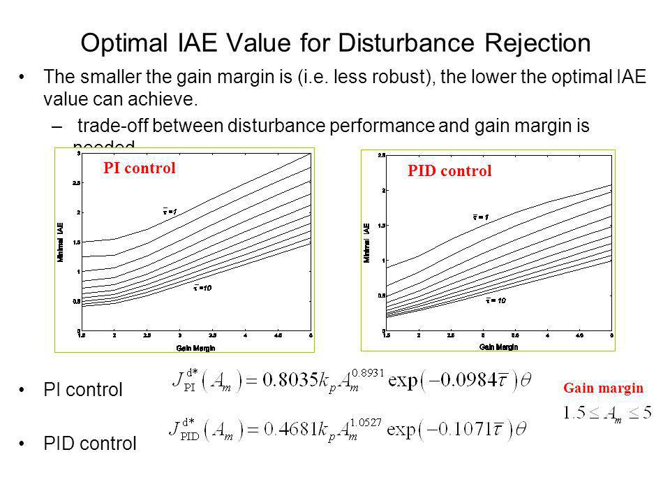 Optimal IAE Value for Disturbance Rejection