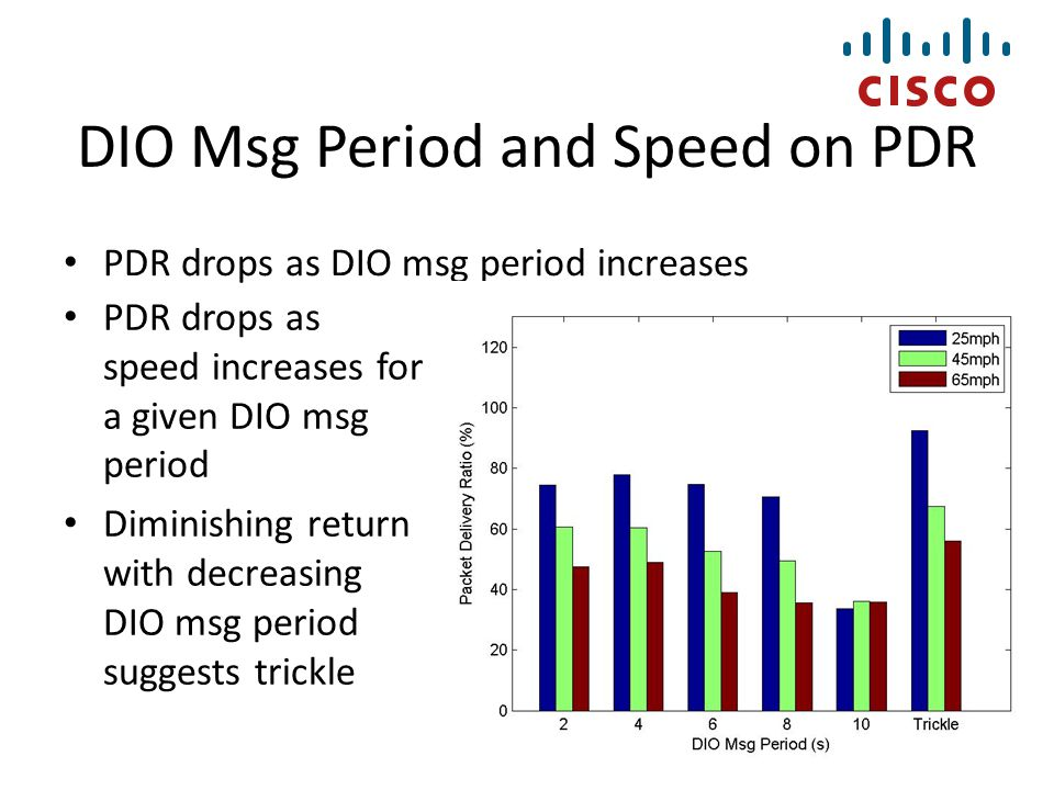 DIO Msg Period and Speed on PDR