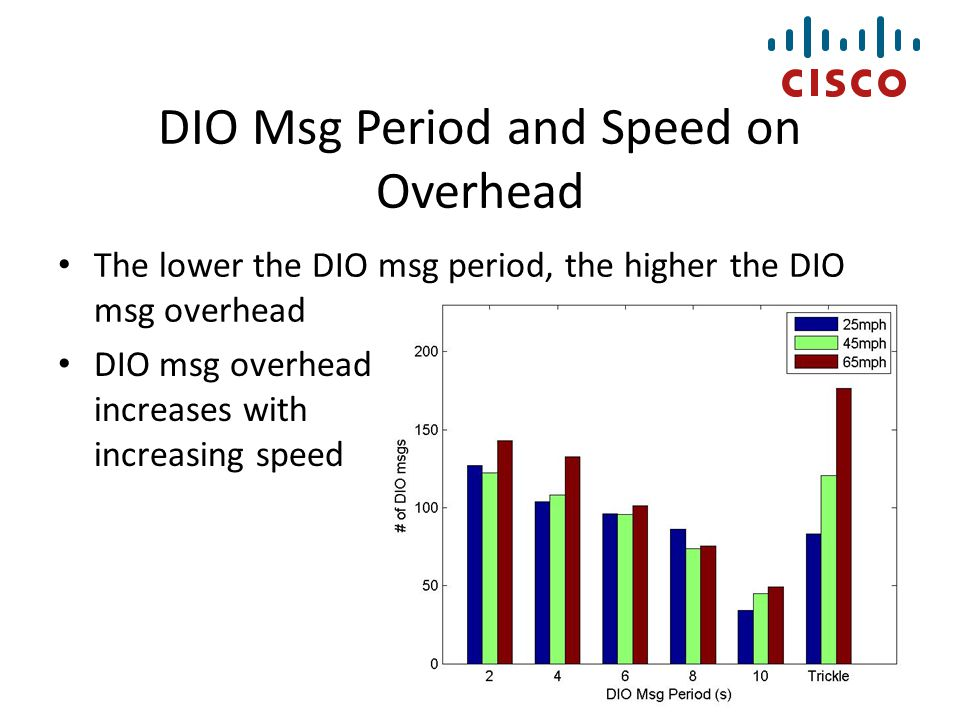 DIO Msg Period and Speed on Overhead