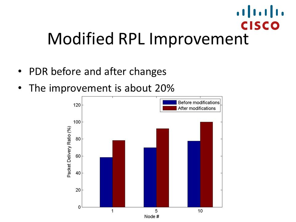 Modified RPL Improvement