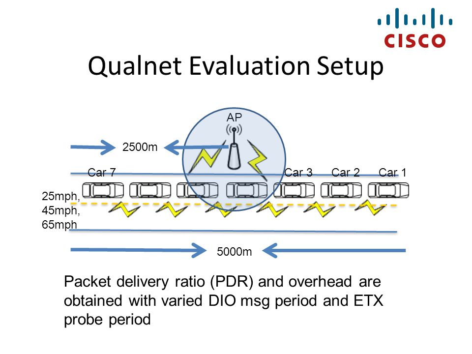 Qualnet Evaluation Setup