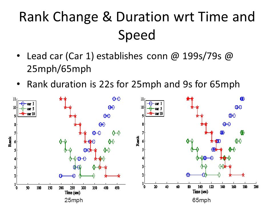 Rank Change & Duration wrt Time and Speed