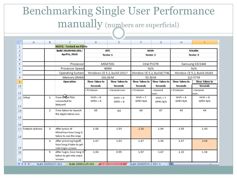 Benchmarking Single User Performance manually (numbers are superficial)