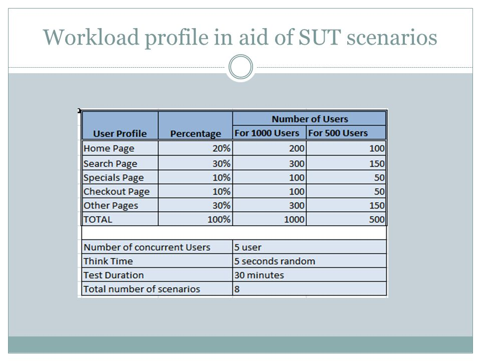 Workload profile in aid of SUT scenarios