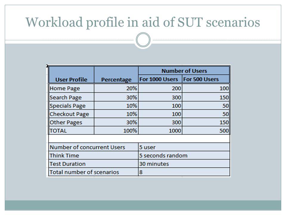 Workload profile in aid of SUT scenarios