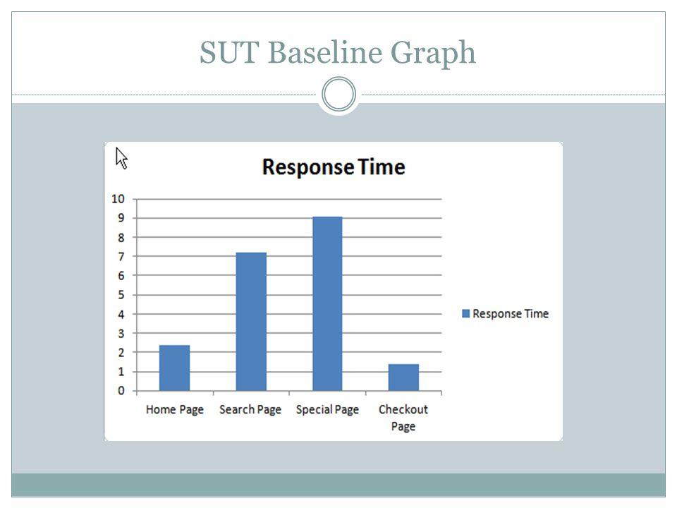 SUT Baseline Graph