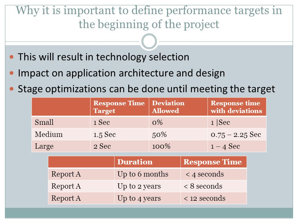 Why it is important to define performance targets in the beginning of the project
