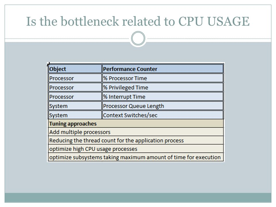 Is the bottleneck related to CPU USAGE