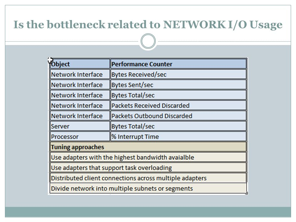 Is the bottleneck related to NETWORK I/O Usage