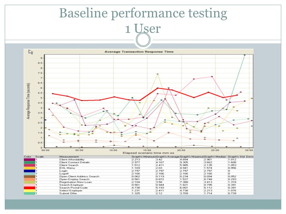 Baseline performance testing 1 User