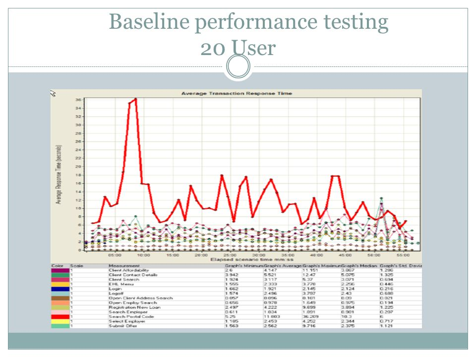 Baseline performance testing 20 User
