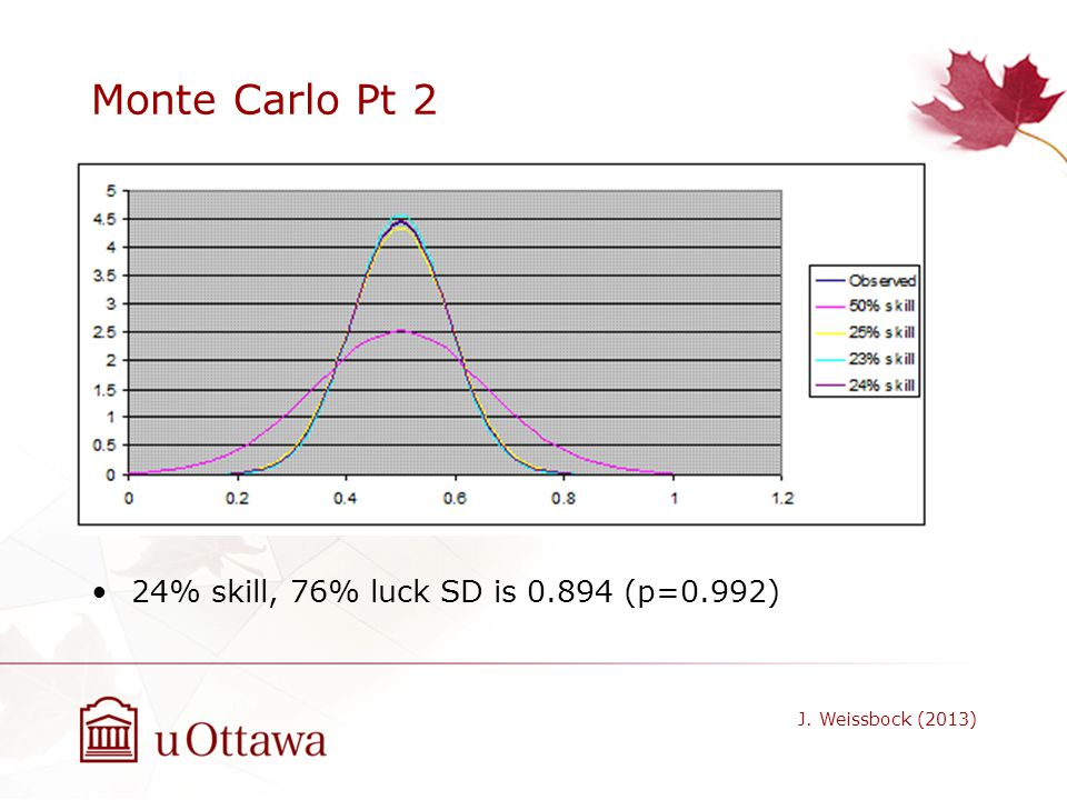 Monte Carlo Pt 2 24% skill, 76% luck SD is 0.894 (p=0.992)