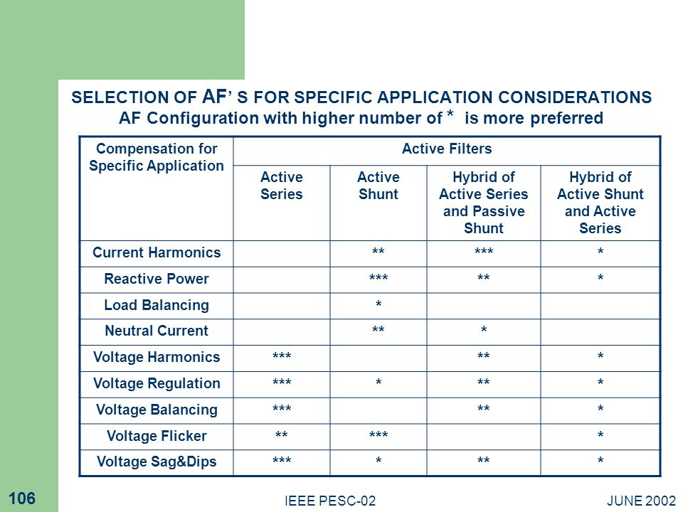 SELECTION OF AF' S FOR SPECIFIC APPLICATION CONSIDERATIONS AF Configuration with higher number of * is more preferred