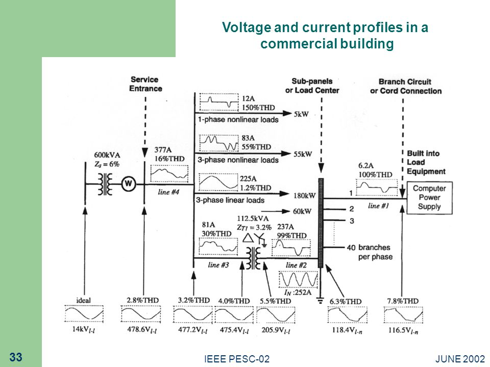 Voltage and current profiles in a