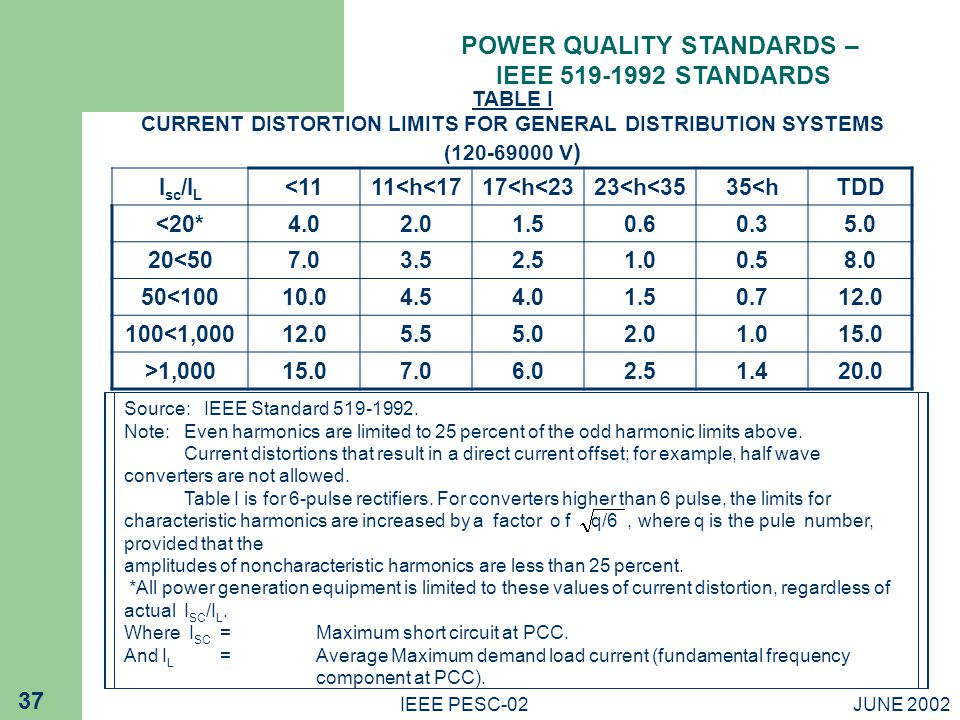 POWER QUALITY STANDARDS –