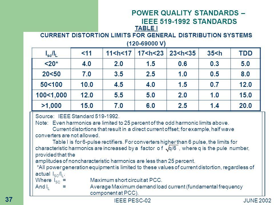 POWER QUALITY STANDARDS –