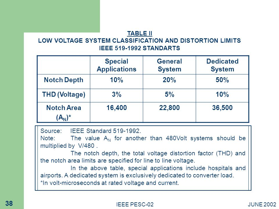 LOW VOLTAGE SYSTEM CLASSIFICATION AND DISTORTION LIMITS