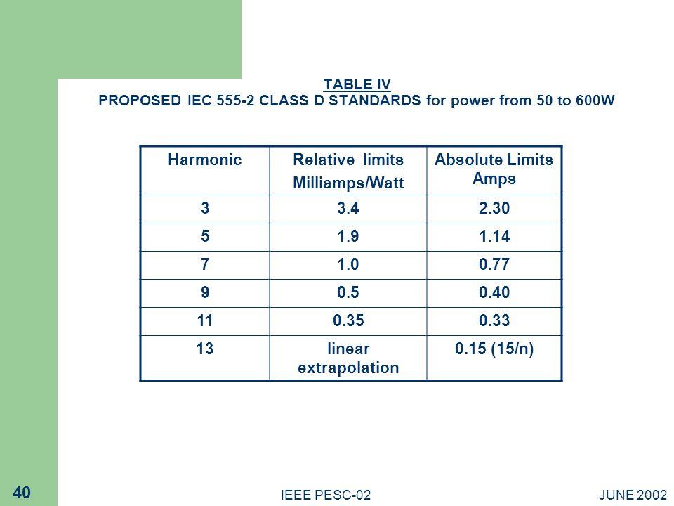 Harmonic Relative limits Milliamps/Watt Absolute Limits Amps 3 3.4