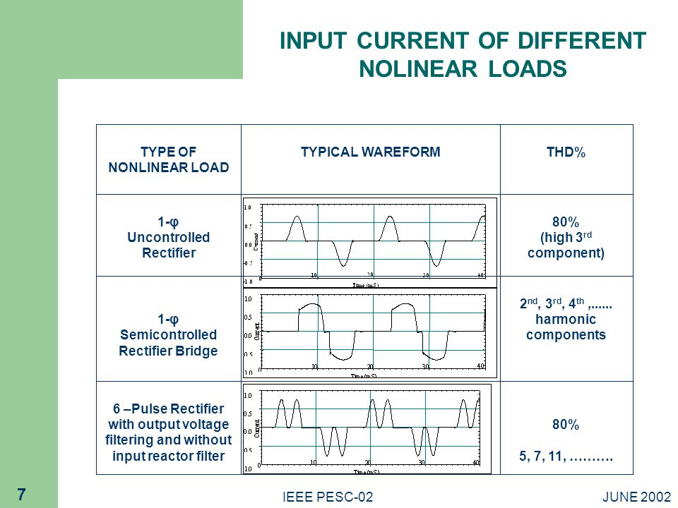 INPUT CURRENT OF DIFFERENT