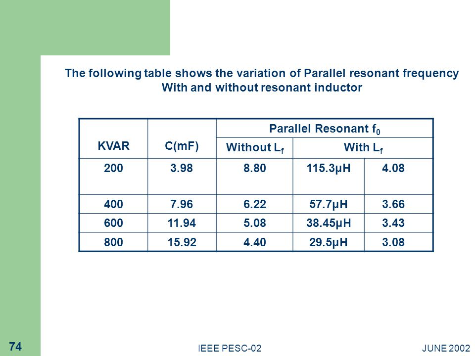 The following table shows the variation of Parallel resonant frequency