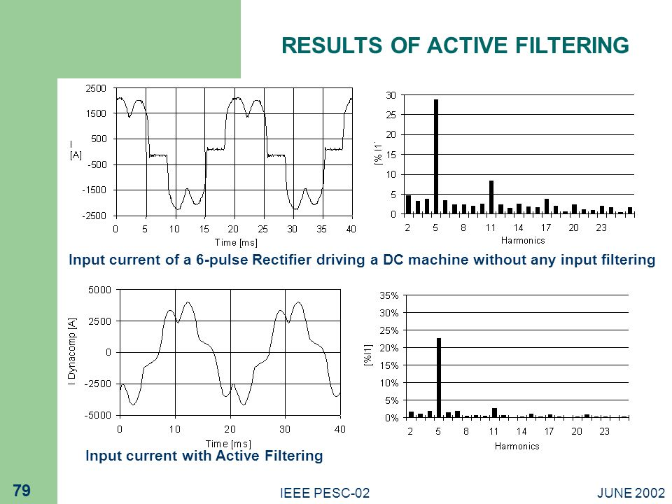 RESULTS OF ACTIVE FILTERING