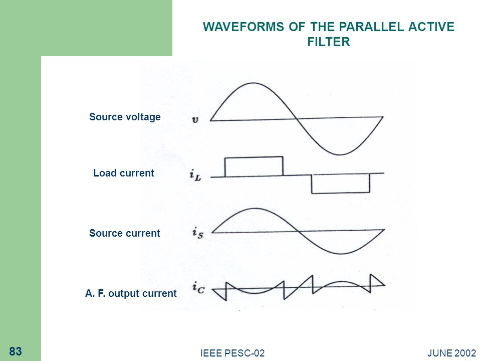 WAVEFORMS OF THE PARALLEL ACTIVE FILTER