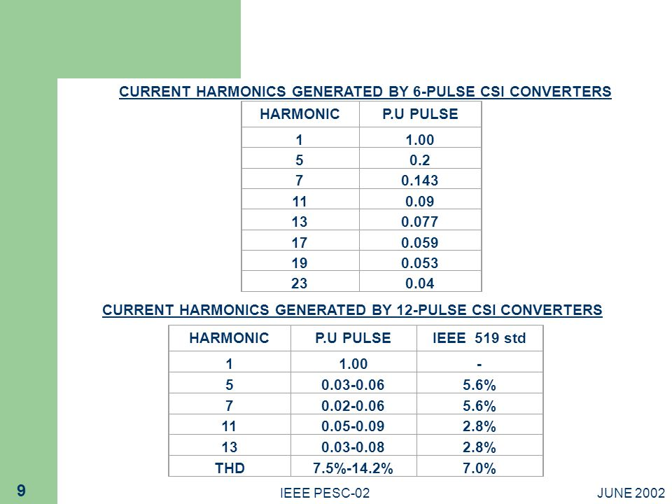 CURRENT HARMONICS GENERATED BY 6-PULSE CSI CONVERTERS