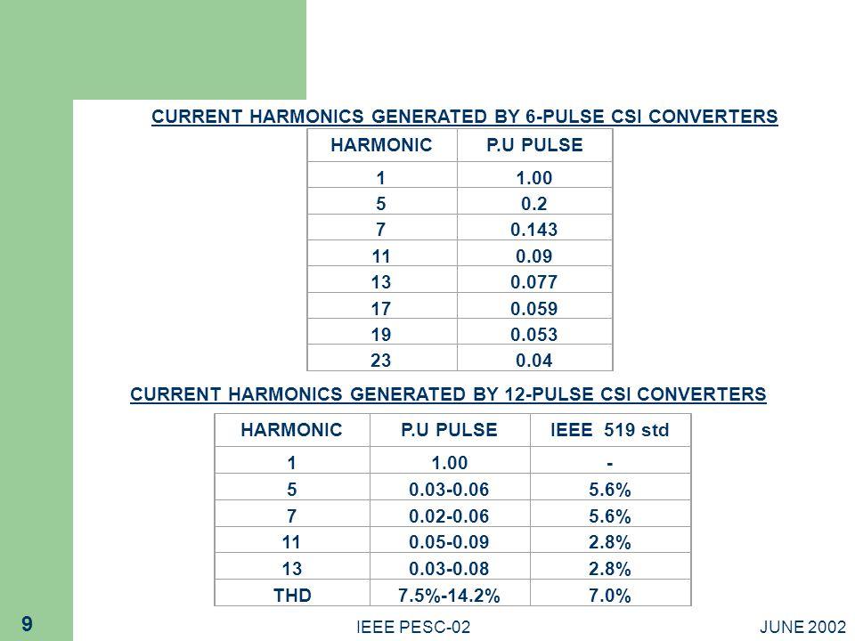 CURRENT HARMONICS GENERATED BY 6-PULSE CSI CONVERTERS