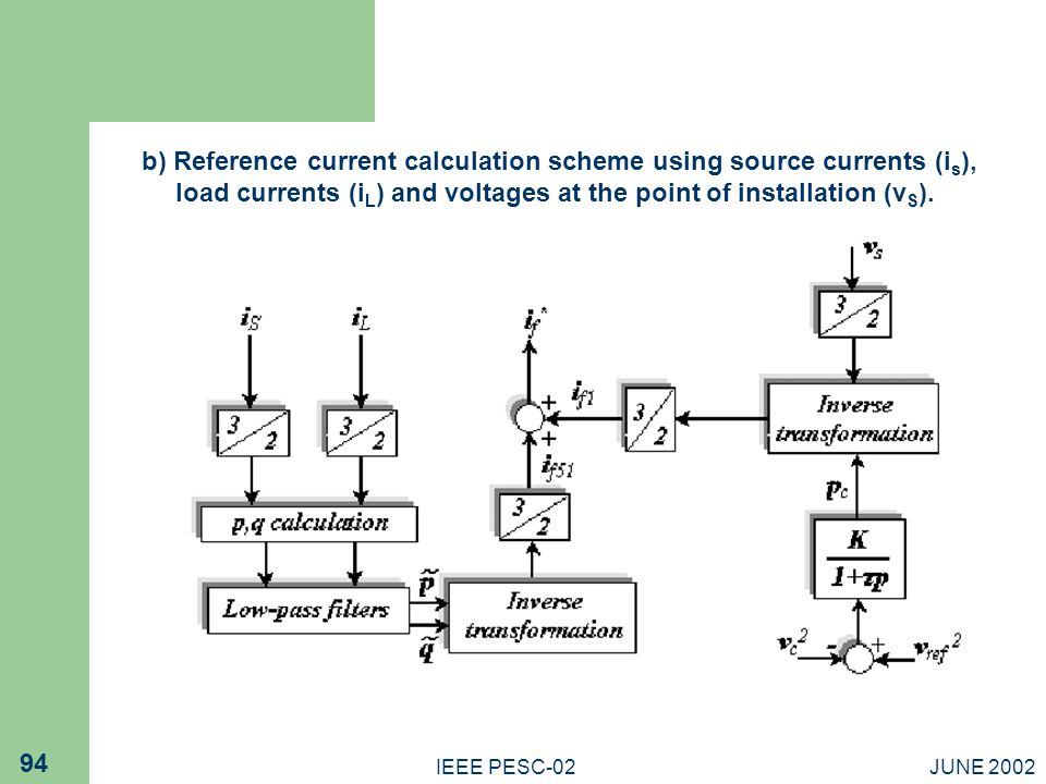 b) Reference current calculation scheme using source currents (is), load currents (iL) and voltages at the point of installation (vS).