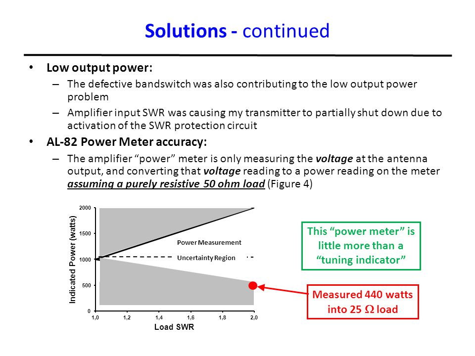 Solutions - continued Low output power: AL-82 Power Meter accuracy: