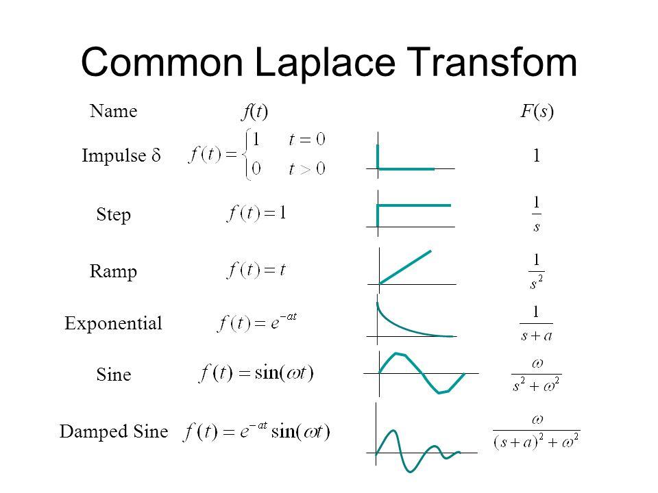 Common Laplace Transfom