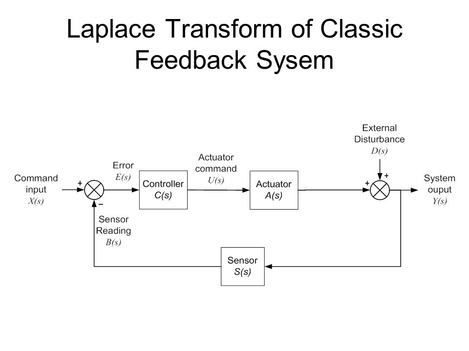 Laplace Transform of Classic Feedback Sysem