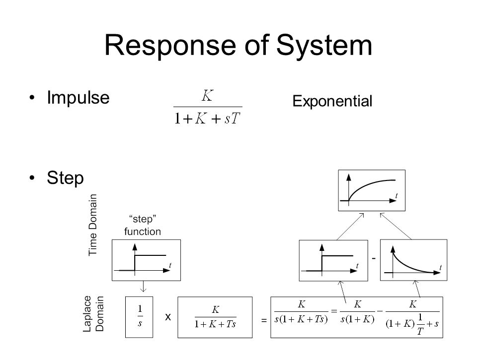 Response of System Impulse Step Exponential
