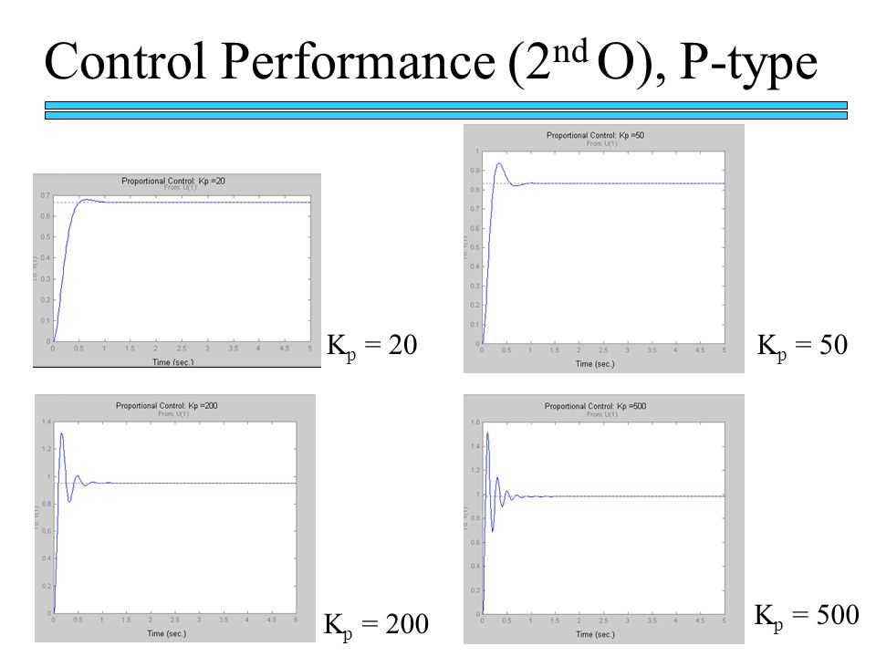 Control Performance (2nd O), P-type