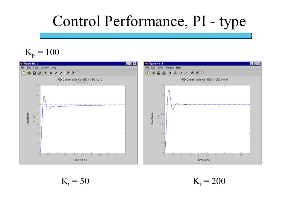 Control Performance, PI - type