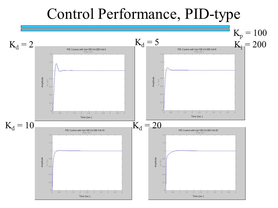 Control Performance, PID-type