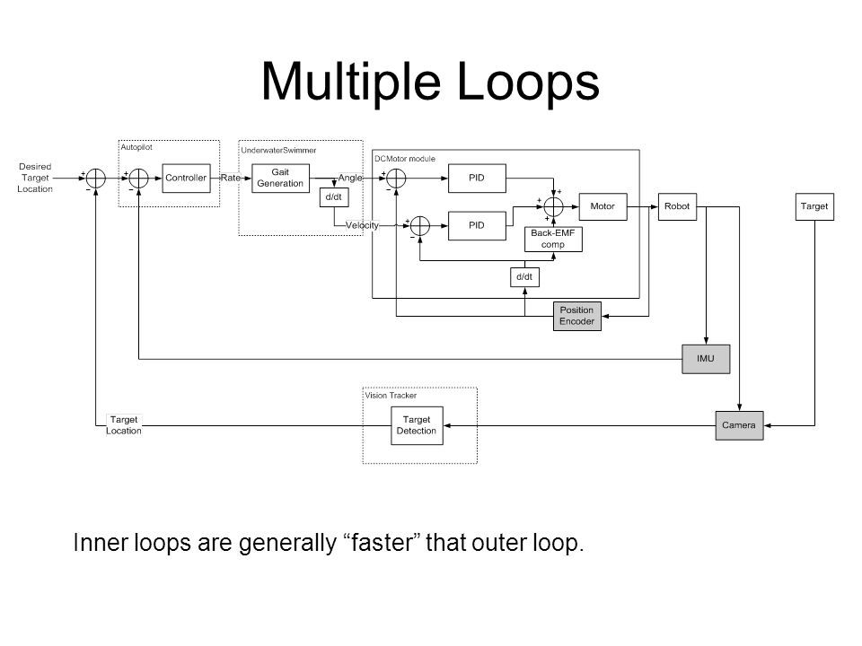 Multiple Loops Inner loops are generally faster that outer loop.