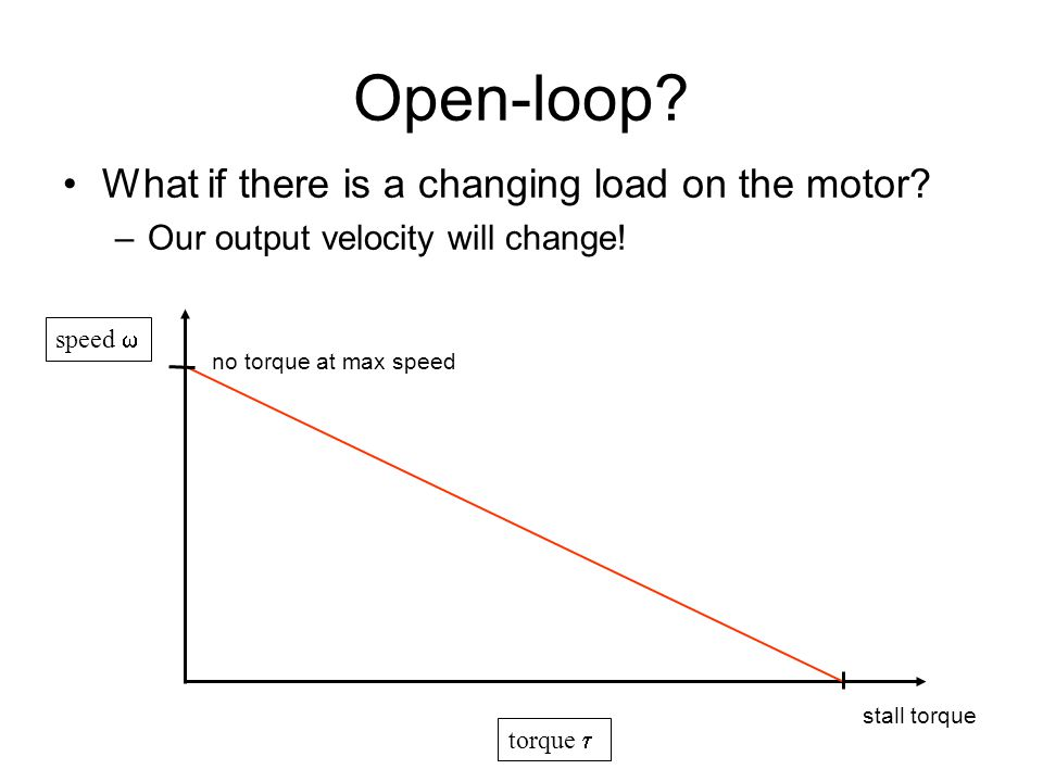 Open-loop What if there is a changing load on the motor