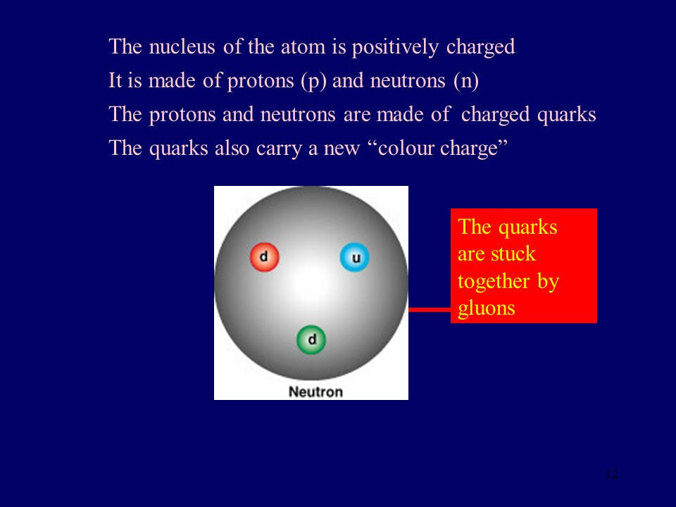 The nucleus of the atom is positively charged