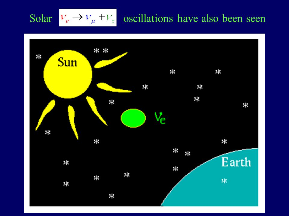 Solar oscillations have also been seen