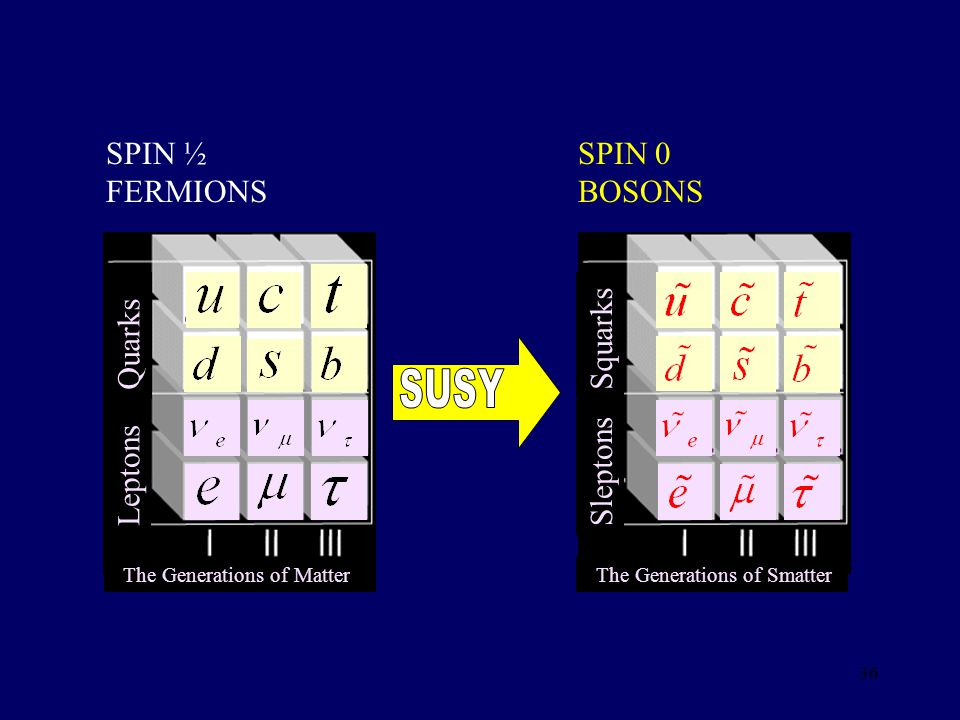 SUSY Leptons Quarks SPIN ½ FERMIONS Sleptons Squarks SPIN 0 BOSONS