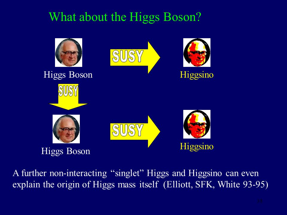 SUSY SUSY SUSY What about the Higgs Boson Higgs Boson Higgsino