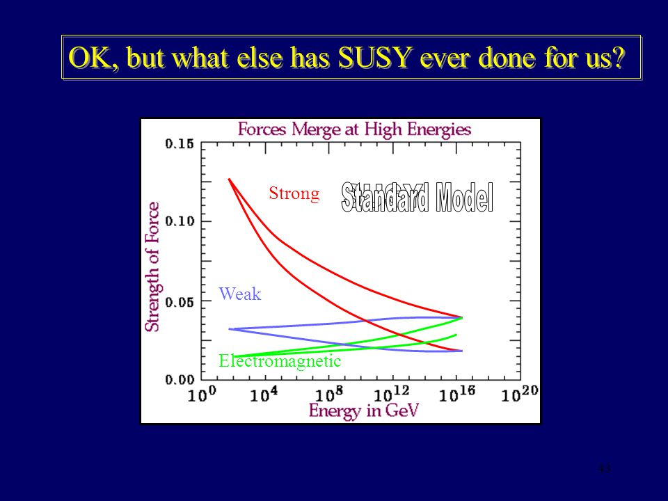Standard Model SUSY OK, but what else has SUSY ever done for us