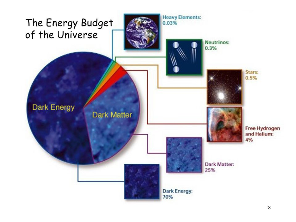 The Energy Budget of the Universe