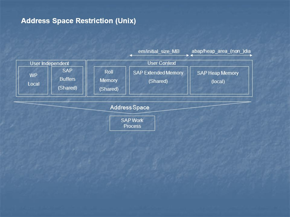 Address Space Restriction (Unix)