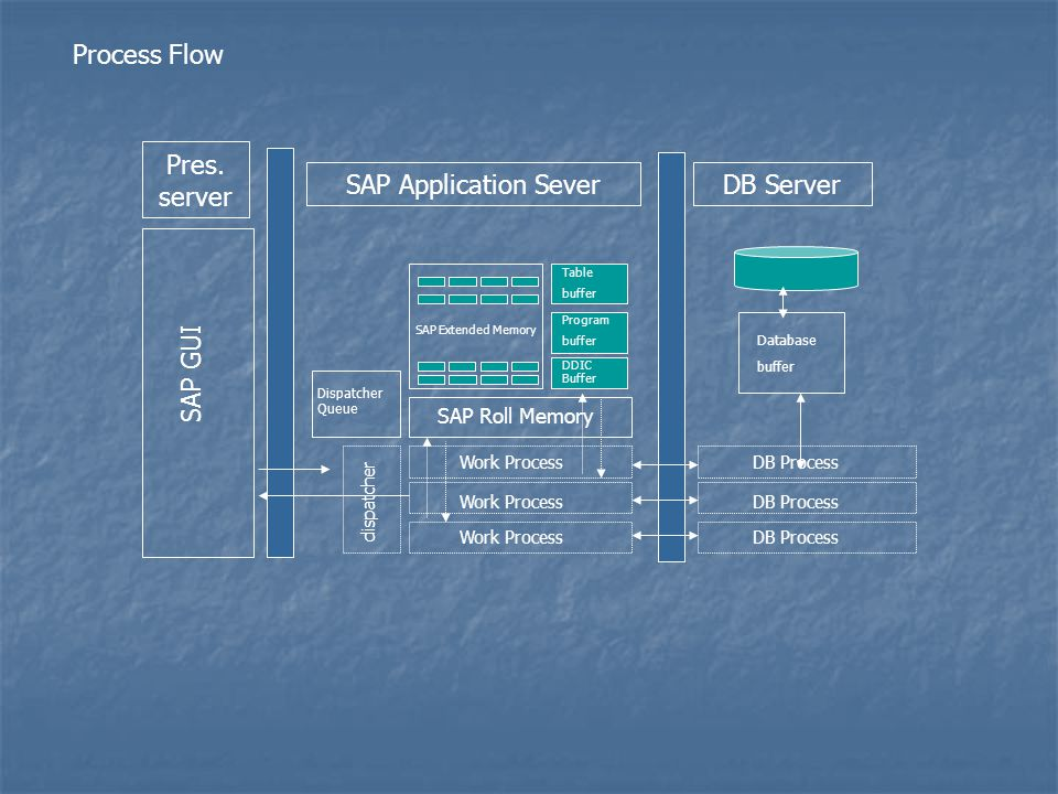 Pres. server SAP Application Sever DB Server SAP GUI Process Flow